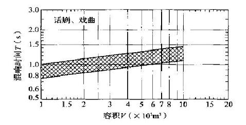 话剧、戏曲剧场对不同容积V的观众厅,在频率500~1000Hz时满场的合适混响时间T的范围