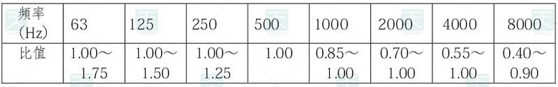 表5.2.2 特、甲、乙级电影院观众厅混响时间表的频率特性