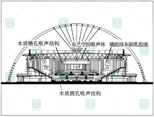 图5 墙面建筑声学设计方案