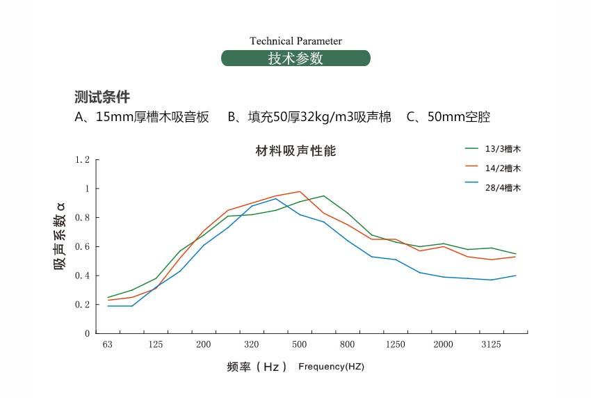 环保槽木吸音板的吸声系数