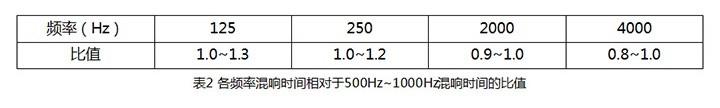 表2 各频率混响时间相对于500Hz——1000Hz混响时间的比值