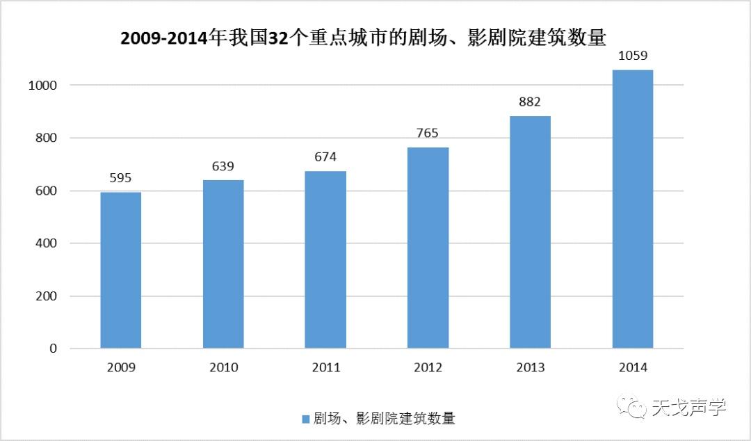 中国建筑声学装饰行业市场需求分析-2