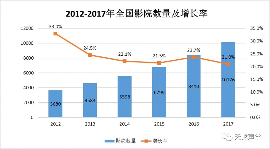 中国建筑声学装饰行业市场需求分析-10