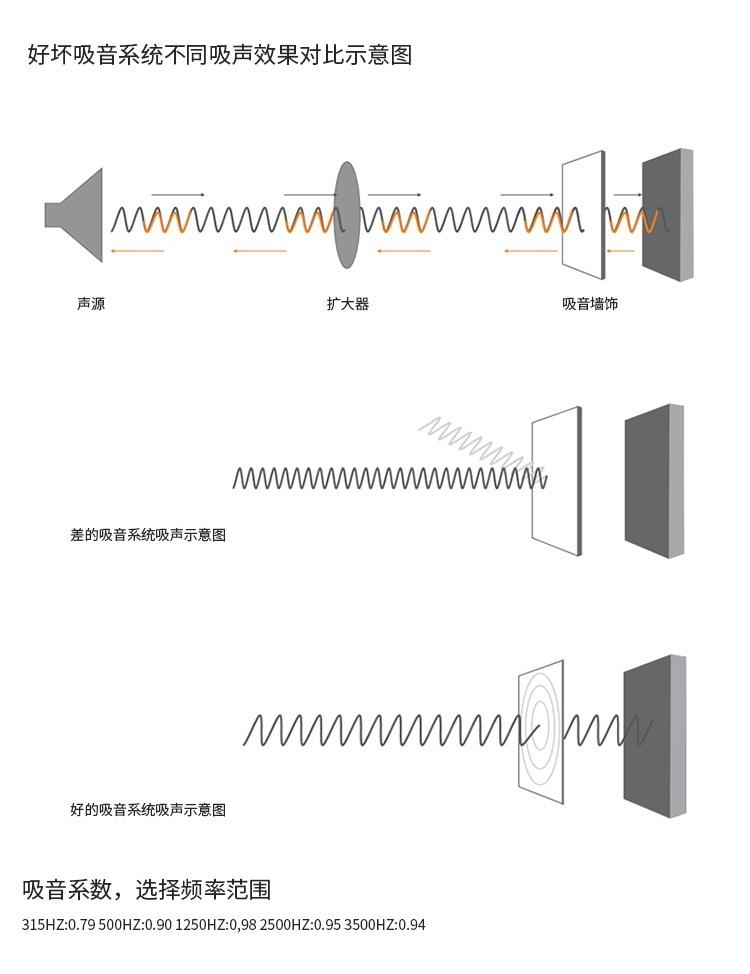 3D聚酯吸音板吸  声示意图
