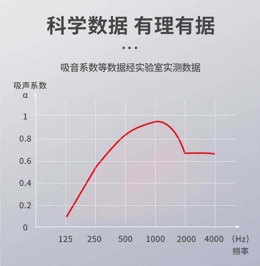 聚酯纤维穿  孔吸音板吸声系数