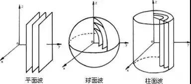 线声源及点声源的分析理解-2