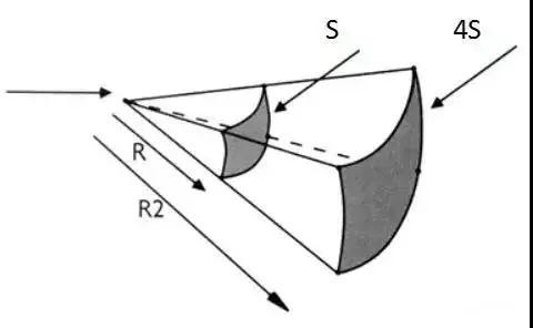 线声源及点声源的分析理解-4