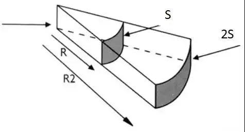 线声源及点声源的分析理解-5