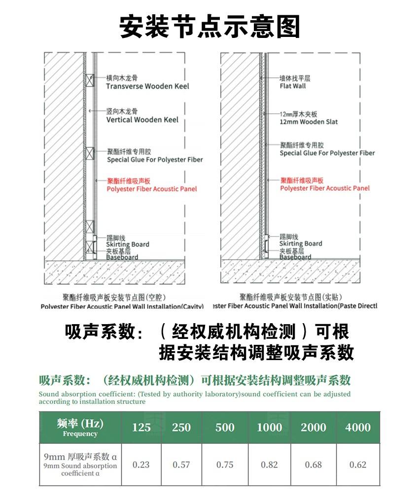电影院聚酯纤维吸音板吸声系数