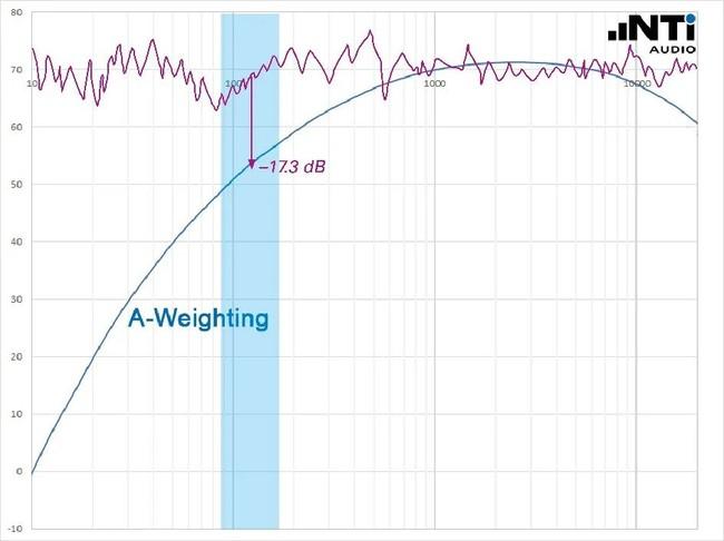 声压级平均值可能比最大值还大吗-4
