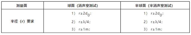 声压法测试声功率-4